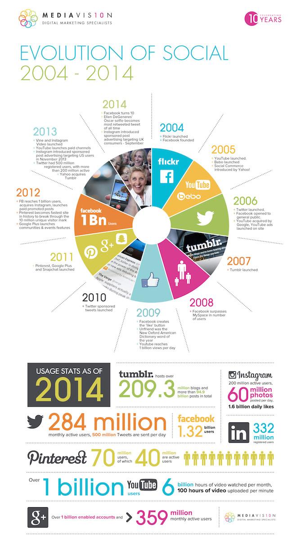 evolutie-social-media