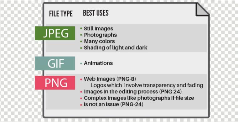 Wanneer gebruik je JPEG, GIF of PNG voor je afbeelding?