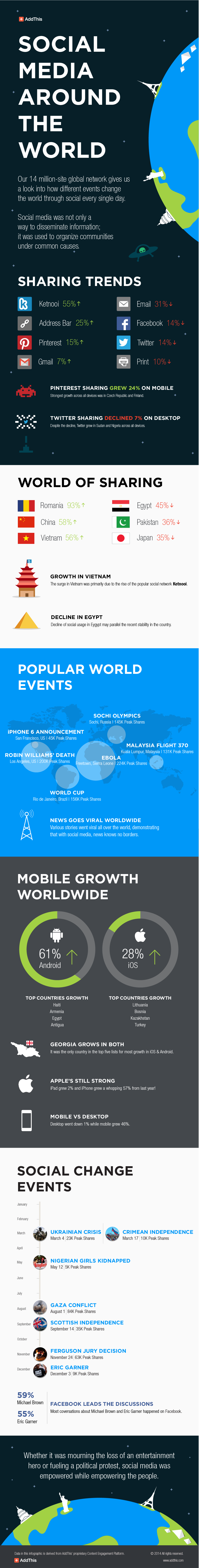 social media around the world blog infographic