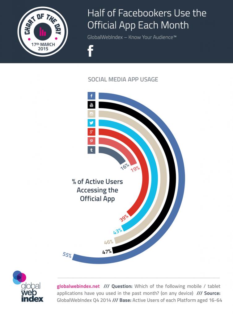 social media - app - gebruik - blog