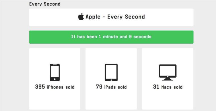 Wat er iedere seconde bij Apple gebeurt