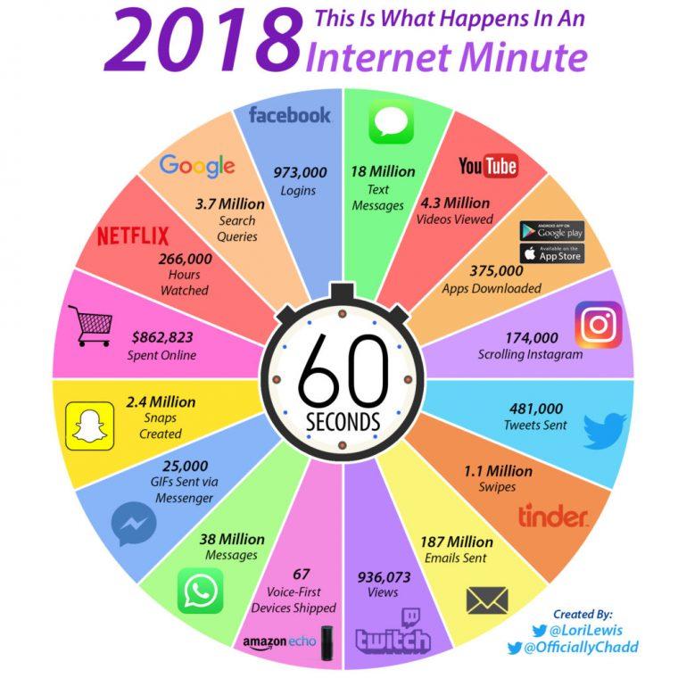 Dit gebeurt er in 1 minuut op het internet in 2018